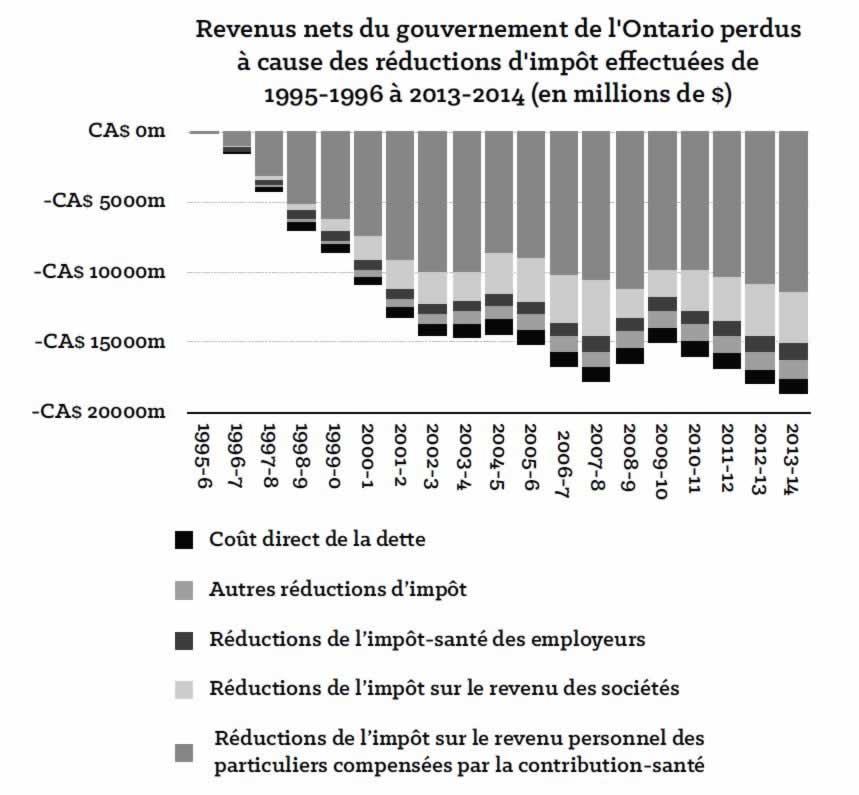 revenus_net_du_gouvernement_de_lontario_perdus_a_cause_des_reductions_dimpot_effectuees_de_1995_1996_a_2013_2014.jpg