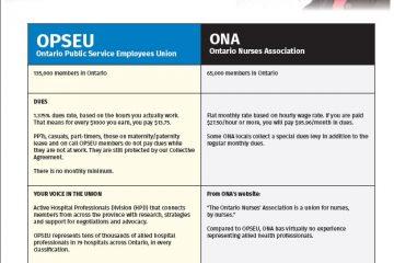 Tableau de comparaison des syndicats
