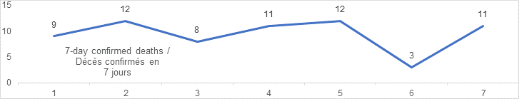 7 day confirmed deaths graph