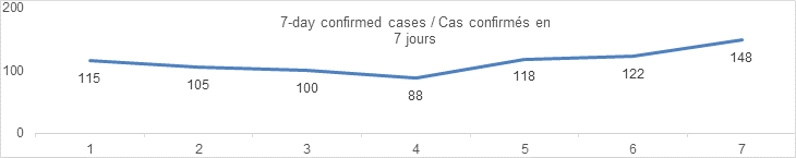 7 day confirmed cases aug 29: 115, 105, 100, 88, 118, 122, 148