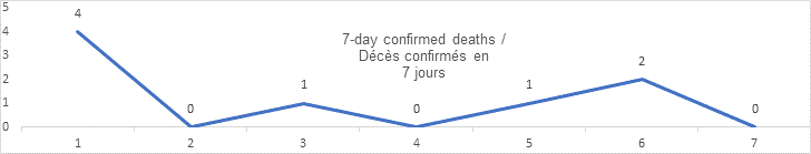 7 day confirmed deaths graph: 4, 0, 1, 0, 1, 2, 0