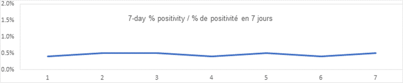 7 day percent positivity graph