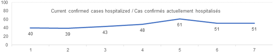 current confirmed cases hospitalized august 30: 40, 39, 43, 48, 61, 51, 51