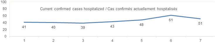 Current confirmed cases hospitalized: 41, 40, 39, 43, 61, 51