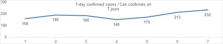 7 day confirmed cases September 4: 158, 190, 185, 149, 170, 213, 232