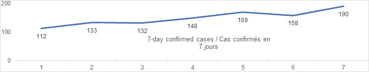 7 day confirmed cases Sept 7: 112, 133, 132, 148, 169, 158, 190