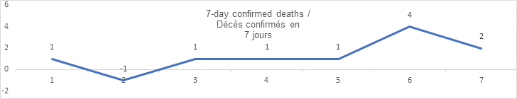 7 day confirmed deaths sept 16: 1, -1, 1, 1, 1, 4, 2