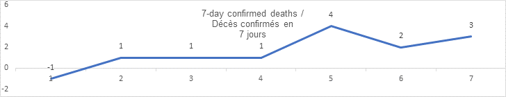 7 day confirmed deaths sept 17: -1, 1, 1, 1 4, 2, 3