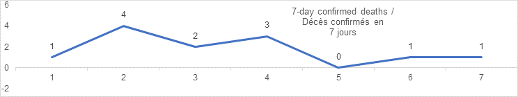7 day confirmed deaths graph: 1, 4, 2, 3, 0, 1, 1