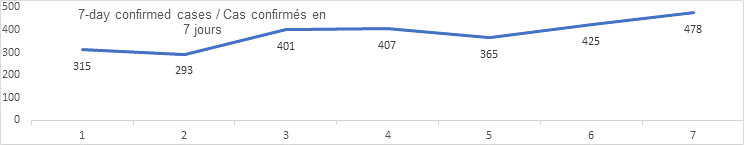 7 day confirmed cases graph: 315, 293, 401, 407, 365, 425, 478