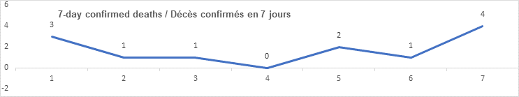 7 day confirmed deaths graph: 3, 1, 1, 0, 2, 1, 4