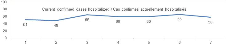 Current confirmed cases hospitalized sept 5: 51, 49, 65, 60, 60 66, 58