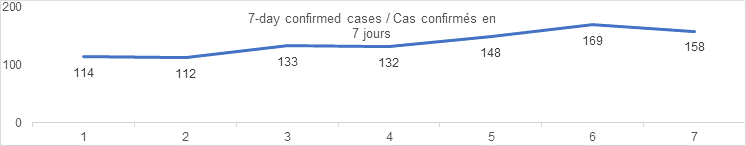 7 day confirmed cases sept 6: 114, 112, 133, 132, 148, 169, 158