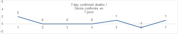7 day confirmed deaths september 12: 2, 0, 0, 0, 1, -1, 1