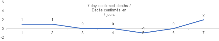7 day confirmed deaths sept 6: 1, 1, 0, 0, -1, 0, 2