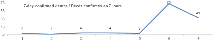 7 day confirmed deaths graph: 2, 1, 4, 4, 3, 76, 41
