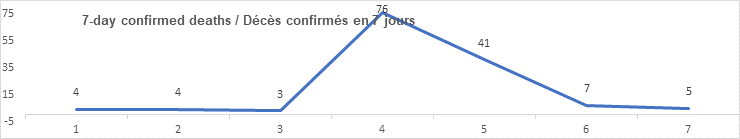 7 day confirmed deaths graph: 4, 4, 3, 76, 41, 7, 5