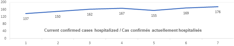 Current confirmed cases hospitalized graph: 137, 150, 162, 167, 155, 169, 176