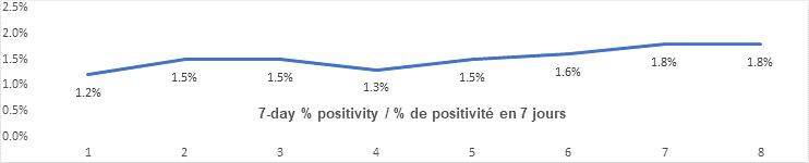 7 day percent positivity graph: 1.2, 1.5, 1.5, 1.3, 1.5, 1.6, 1.8, 1.8
