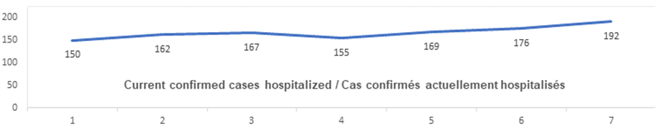 Current confirmed cases hospitalized graph: 150, 162, 167, 155, 169, 176, 192