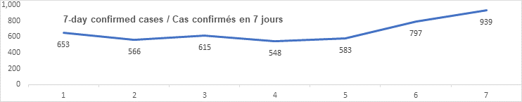 7 day confirmed cases graph: 653, 566, 615, 548, 583, 797, 939