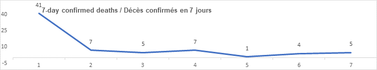 7 day confirmed deaths graph: 41. 7. 5. 7. 1. 4. 5