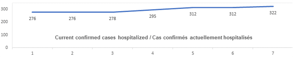 current confirmed cases hospitalized: 276, 276, 278, 295, 312, 312, 322