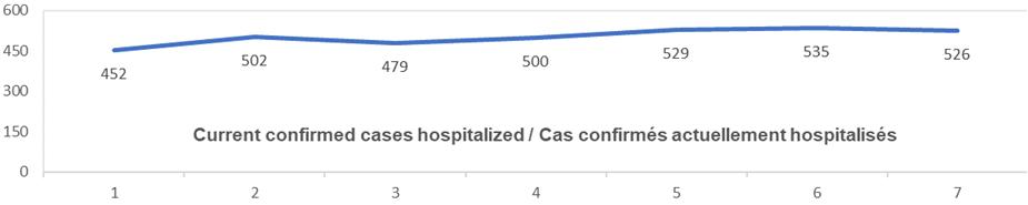 Graph current confirmed cases hospitalized Nov 19: 452, 502, 479, 500, 529, 535, 526