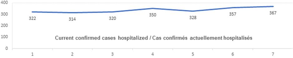 Current confirmed cases hospitalized nov 4: 322, 314, 320, 350, 328, 357, 367