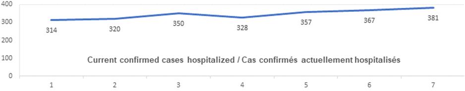 Current confirmed cases hospitalized nov 5: 314, 320, 350, 328, 357, 367, 381
