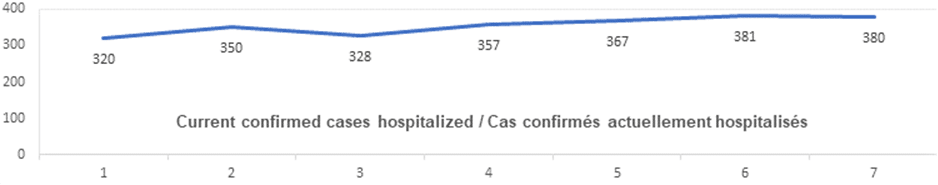 Current confirmed cases hospitalized nov 6: 320, 350, 328, 357, 367, 381, 380