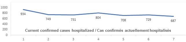 Graph: Current confirmed cases hospitalized June 4: 934, 749, 731, 804, 708, 729, 687